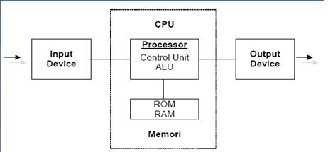 Organisasi arsitektur komputer deriirawan blog struktur dan fungsi komputer untitled1 untitleqd ccuart Image collections